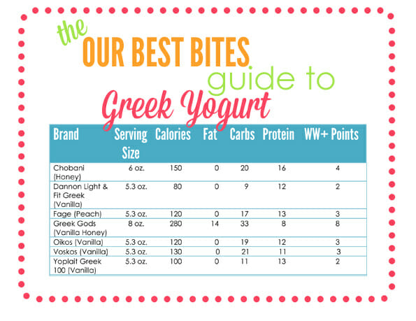 All About Greek Yogurt