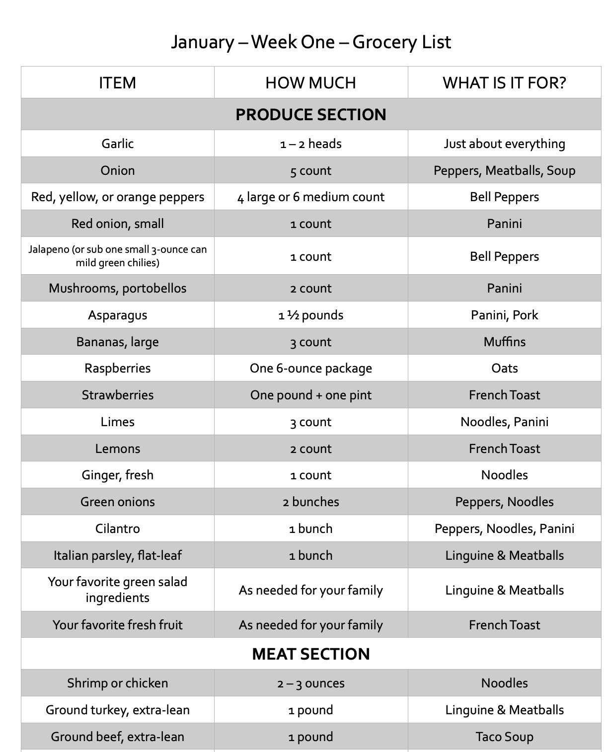 editable ingredients list